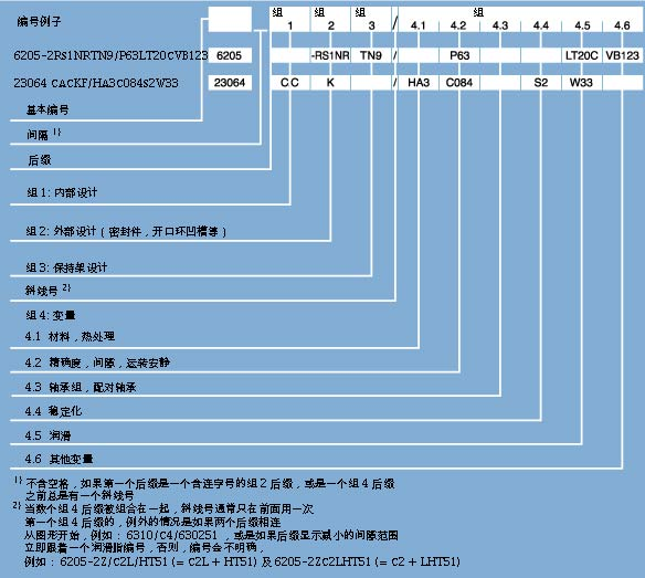 SKF轴承型号排列顺序